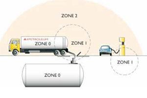 Ex Zones